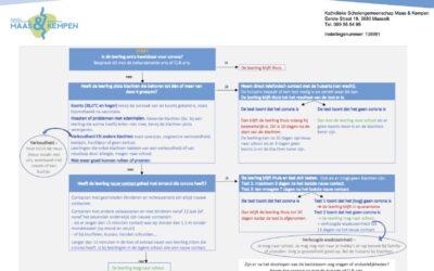 Beslisboom COVID-19 voor leerlingen lager onderwijs